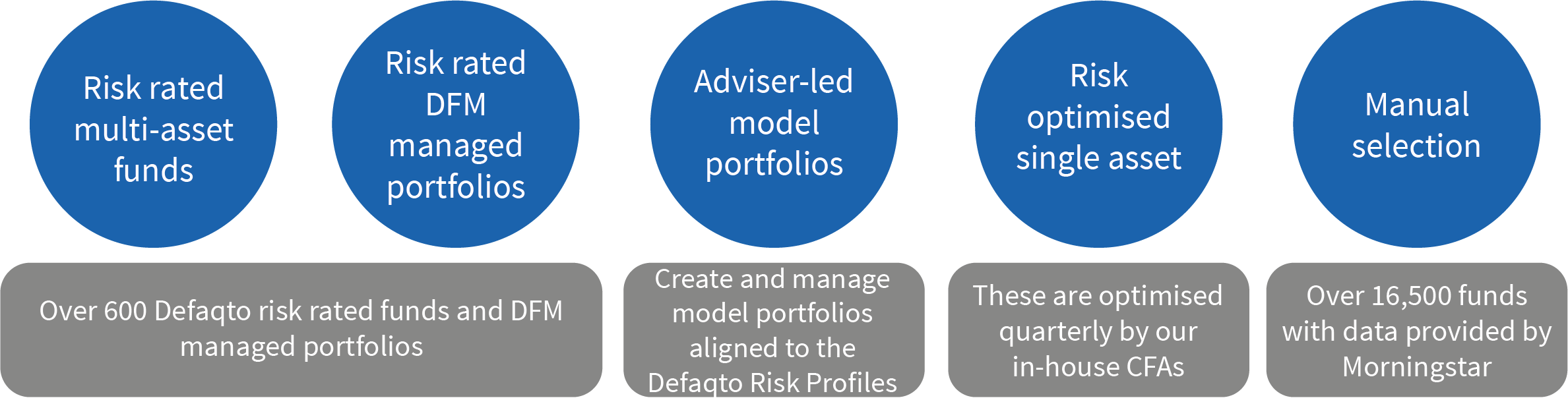 Five portfolio construction methods